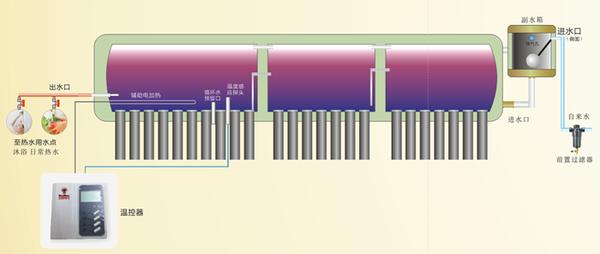三仓太阳能水箱结构图